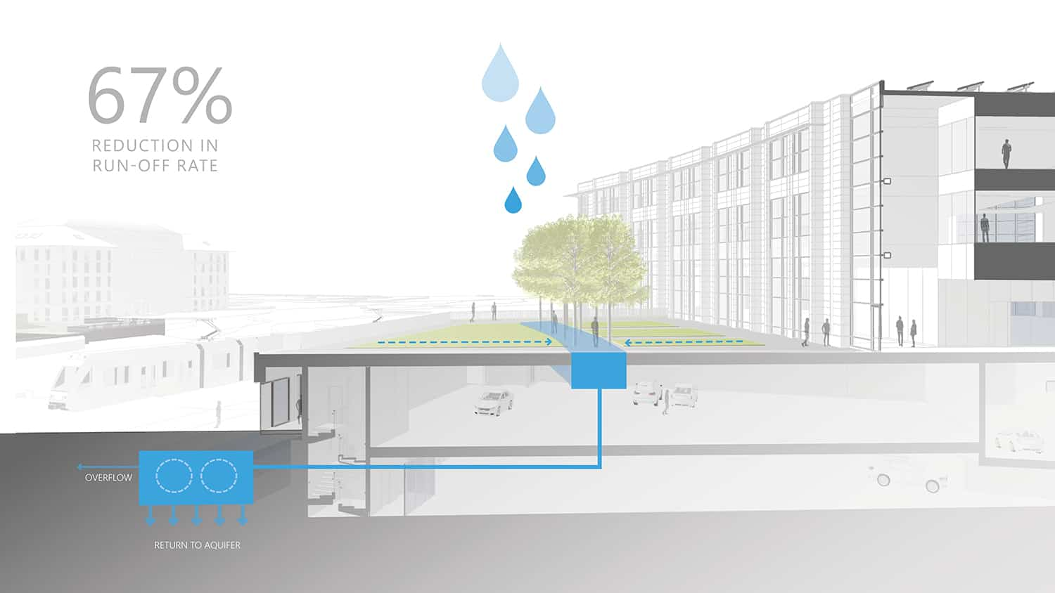 A section diagram of reduction in stormwater run-off rate.