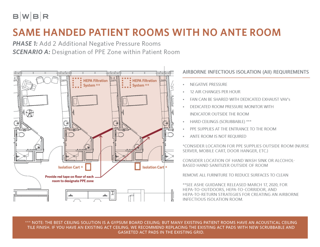 Room plan for Same Handed Patient Rooms with No Ante Room