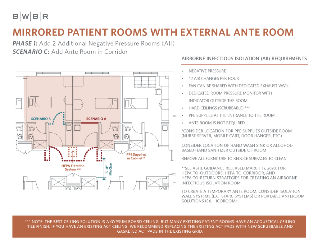 Room plan showing mirrored patient rooms with exterior ante room and possible individual scenarios for each room