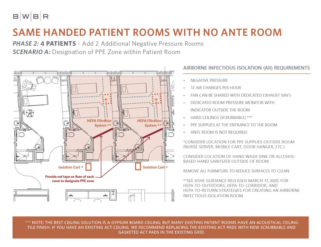 Room plan for same-handed patient rooms with no ante room set up for four patients