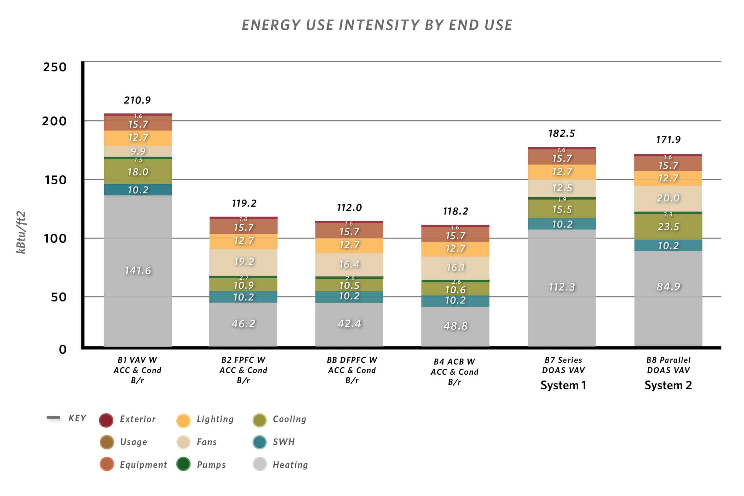 A bar chart showing Energy Use Intensity by End Use