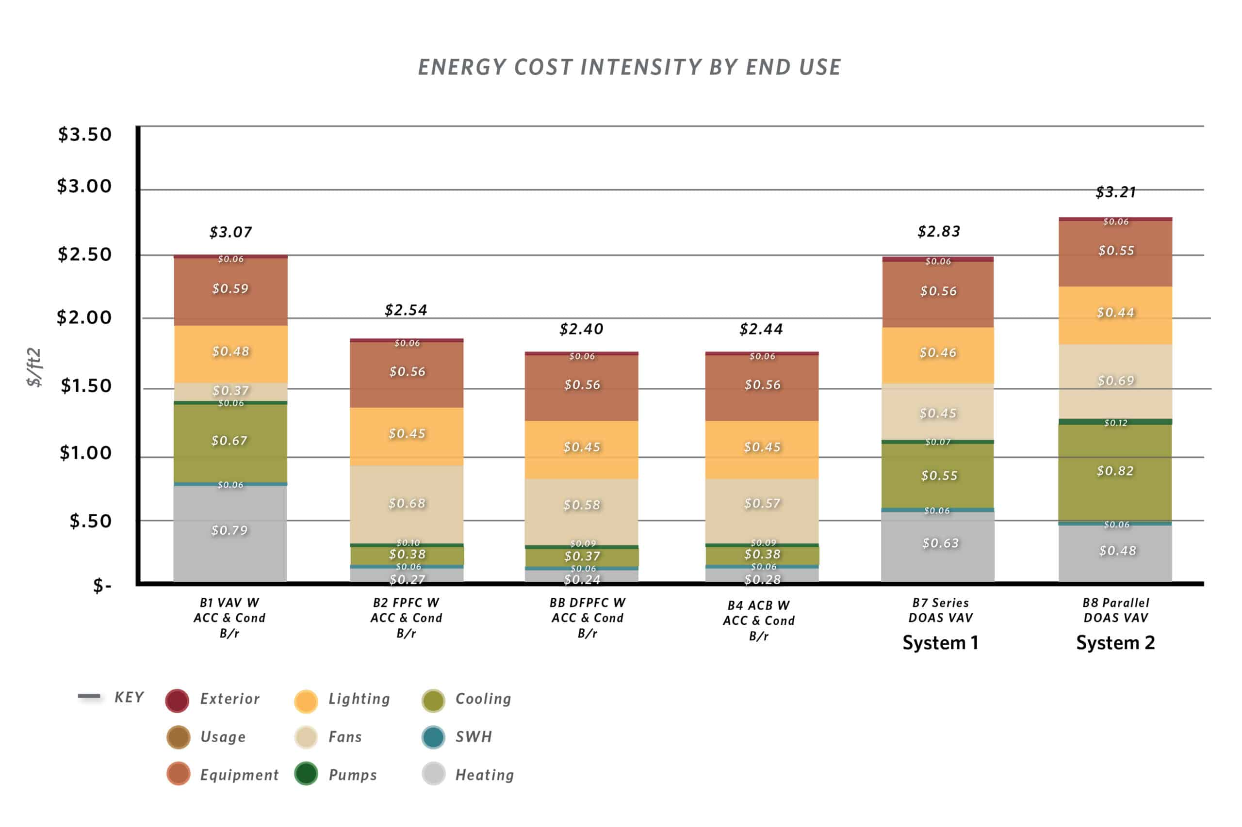 A bar chart showing Energy Cost Intensity by End Use