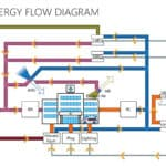 Hospital Energy Flow Diagram