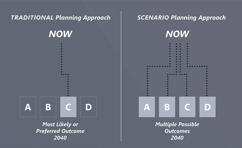 Scenario Planning Approach