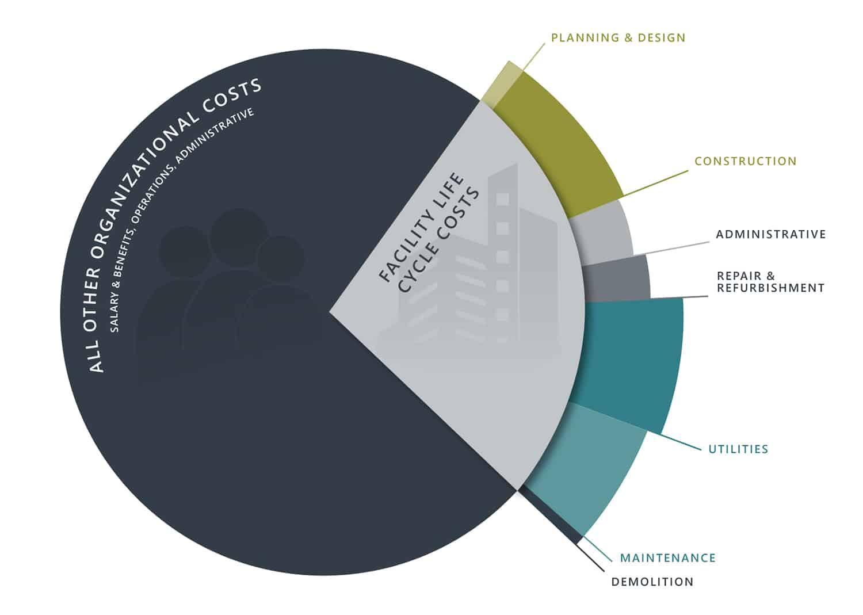 Facility Life Cycle Diagram